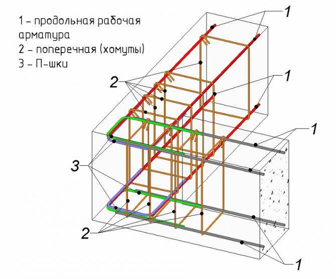 Армирование ленточного фундамента - чертежи, технология, расчет
