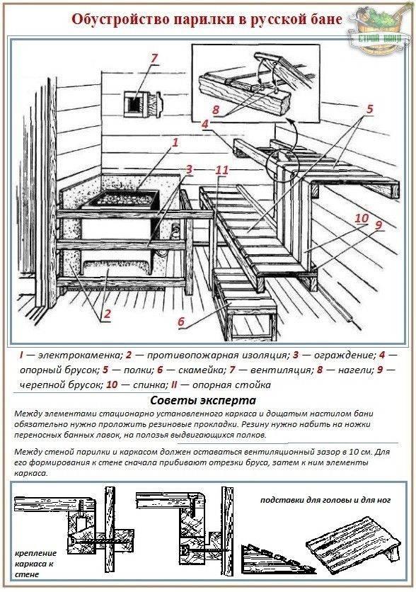 Как сделать пол в бане: устройство, разновидности, технологии монтажа
