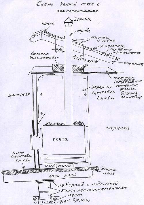 Изготовление банной печи из металла своими руками: варианты чертежей, изготовление, монтаж