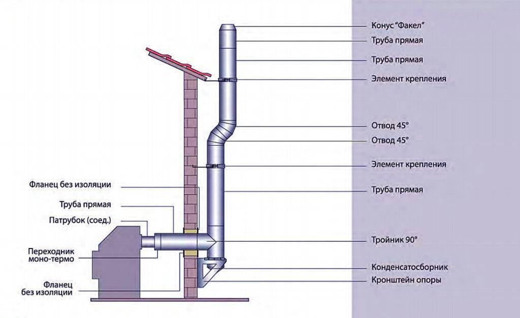 Дымоход в гараже через стену  материалы, принцип работы конструкции - варианты пола
