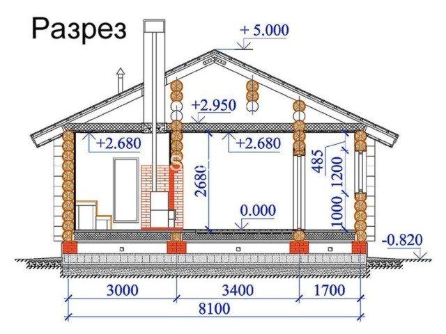 Размеры: полков в парилке, потолков, окон и дверей, а также оптимальная площадь помещений – парной и моечной