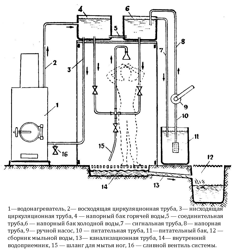 Водонагреватель для бани: как выбрать электрический, проточный, накопительный