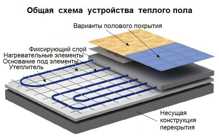 Напольное покрытие для водяного и электрического теплого пола