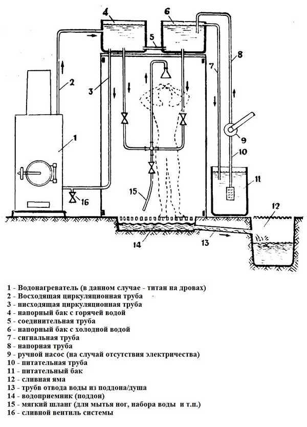 Как сделать отопление в бане зимой – варианты эффективных систем обогрева