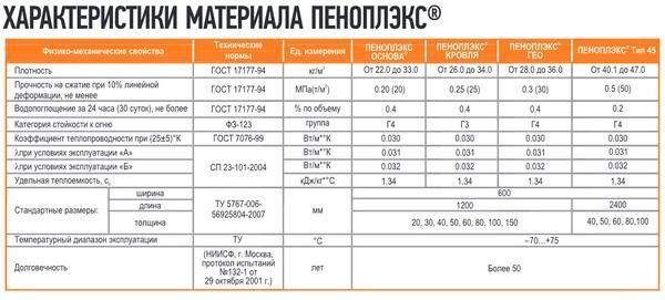 Пеноплекс 35 технические характеристики и цены