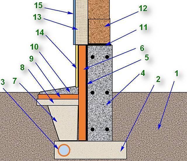 Утепление фундамента пеноплексом: особенности материала, необходимость, инструкция по работе, расчёты, дренаж