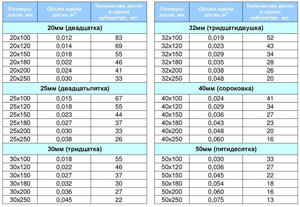 Как рассчитать количество бруса на дом - пример расчета!