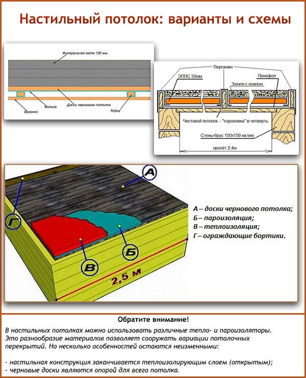 Потолок в бане – варианты устройства, внутренняя отделка + инструкции