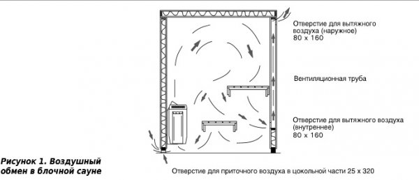Вентиляция в бане: обзор традиционных схем и нюансов обустройства