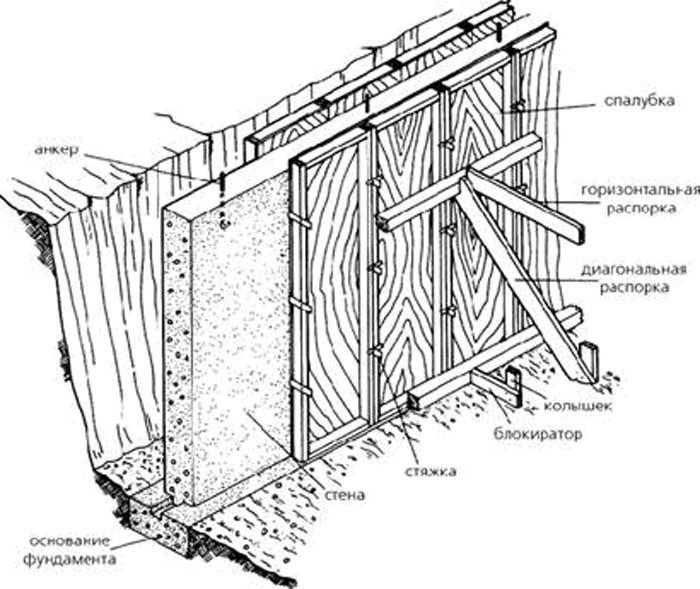 Как сделать опалубку для фундамента своими руками - пошагово