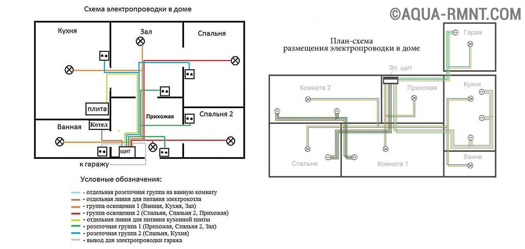 Виды прокладки, правила безопасности и самостоятельный монтаж электропроводки в бане