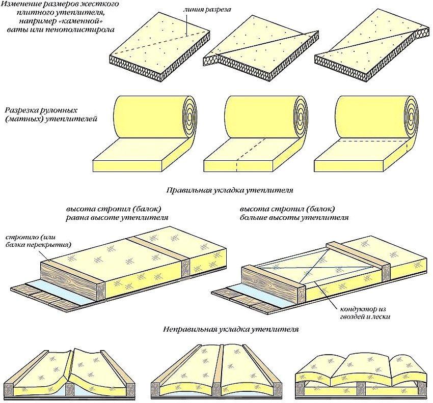 Минераловатный утеплитель (58 фото): утепления стен минеральной ватой и фасада плитами из минваты, применение стекловаты и толщина теплоизоляционной минплиты, устройство теплоизоляции материалом снаружи и внутри дома