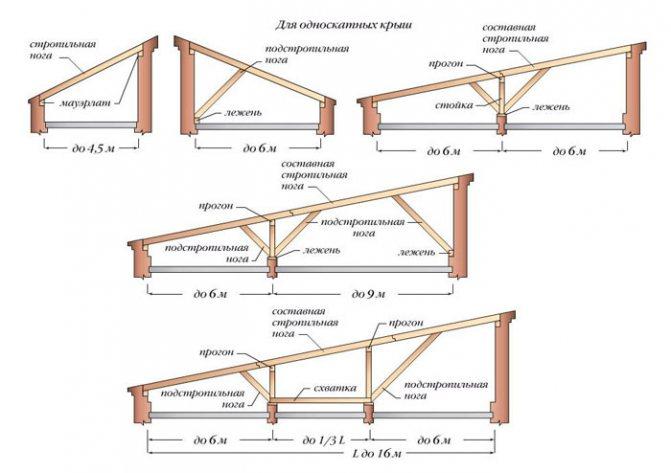 Односкатная крыша своими руками пошагово для бани