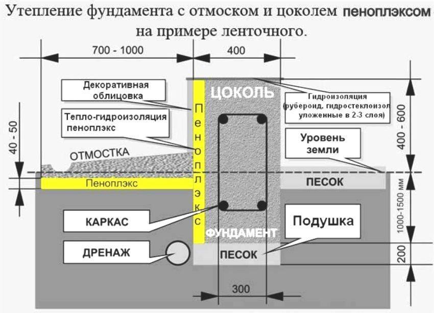Утепление фундамента дома снаружи пенополистиролом: как выбрать, монтаж своими руками