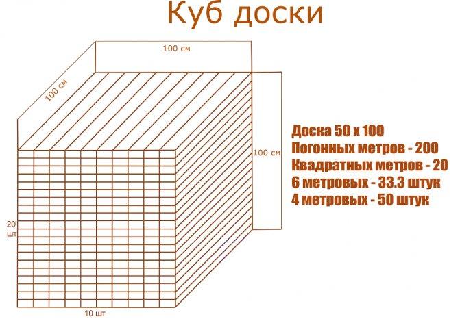 Расчет количества и объема бруса