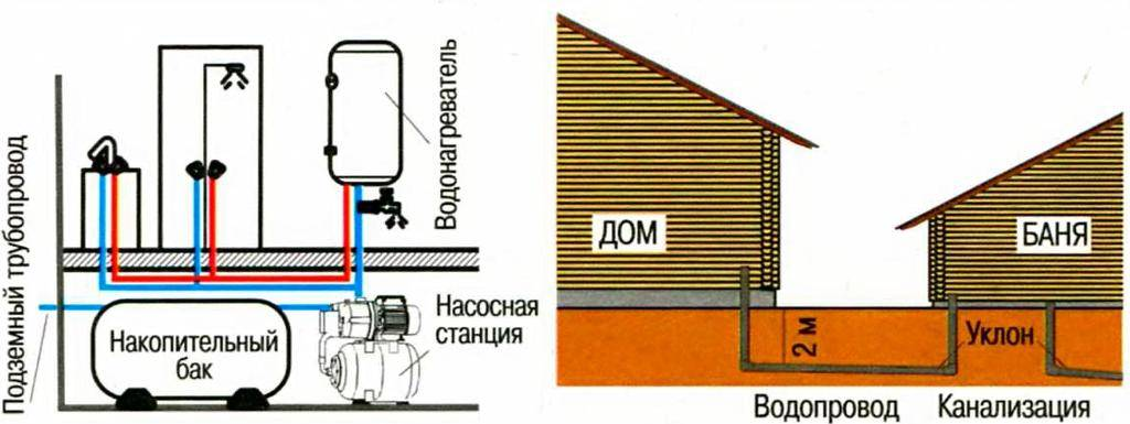 Система водоснабжения для бани зимой и летом