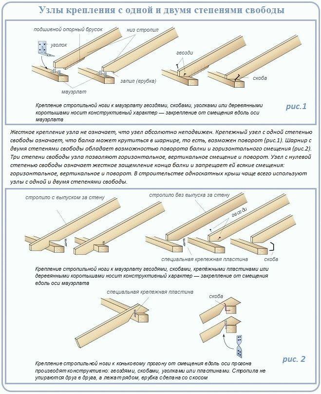 Стропильная система односкатной крыши: схема монтажа и крепления стропил, расчет ширины и расстояния между балками