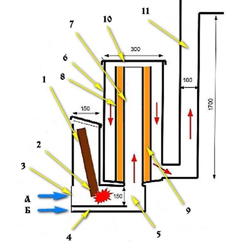 Ракетные печи: особенности, преимущества, самостоятельная сборка и топка печи