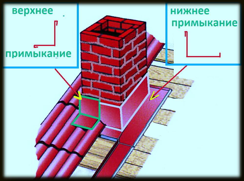 Проход дымохода через кровлю из различных материалов: правила и примеры + фото