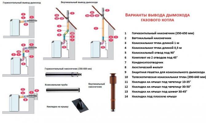 Для чего нужен коаксиальный дымоход для газового котла: принцип работы и самые популярные марки котельного оборудования