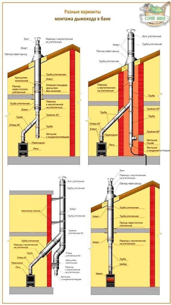Дымоход в деревянном доме: проход через стену, установка