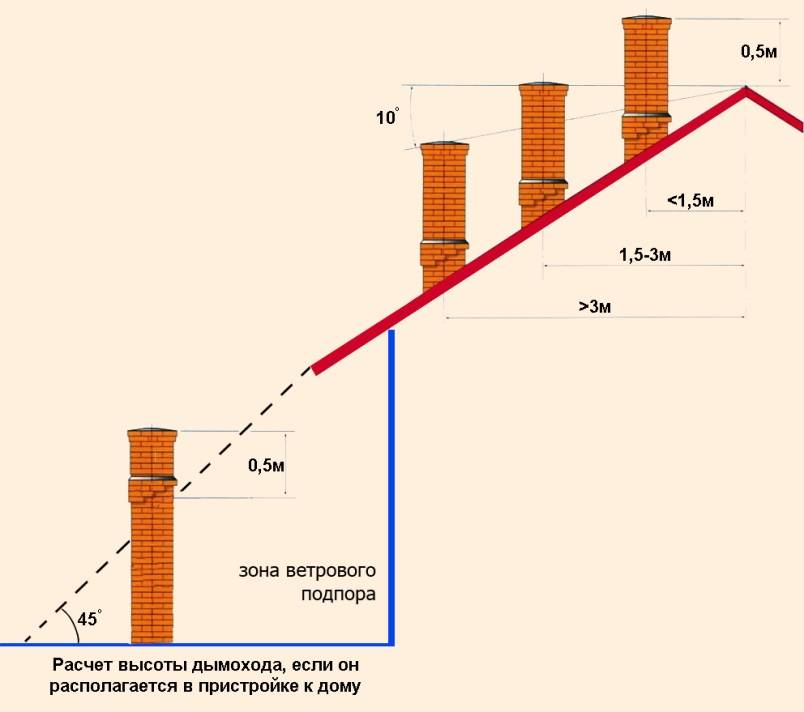 Самостоятельное выполнение расчетов высоты дымовой трубы с формулами и примерами