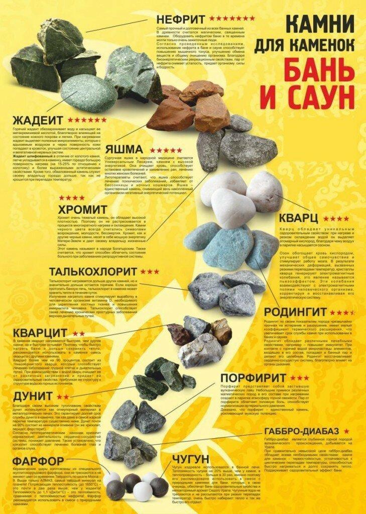 Как правильно выбрать камни для бани