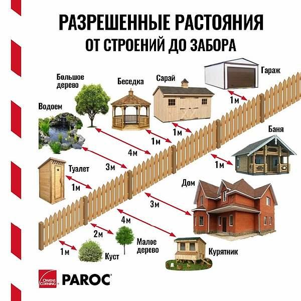 Расстояние от забора до строения - снип, нормы строительства бани от ограды соседей, хозпостройки до деревьев, сколько метров от гаража можно строить теплицу, все работы своими руками: инструкция, фото и видео-уроки, цена
