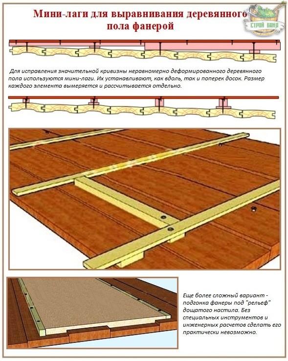 Выравнивание деревянных полов фанерой