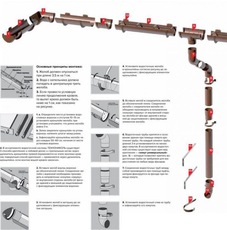 Водостоки для крыши: виды, элементы и назначение водосточных систем, устройство своими руками