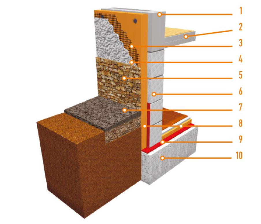 Утепление фундамента пеноплексом: описание технологии