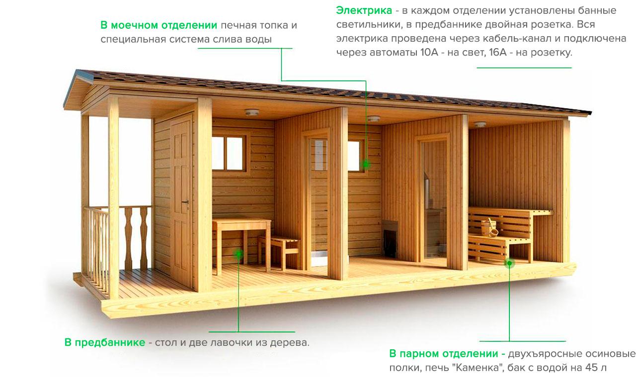 Перевозные бани: конструктив, типы, преимущество