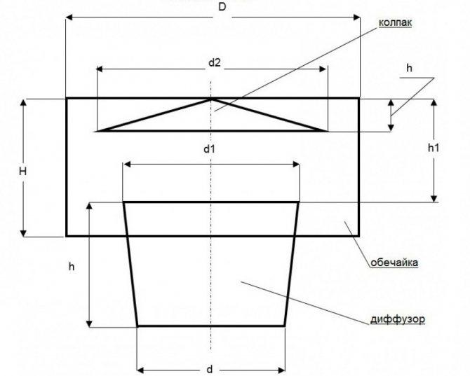 Правильный дефлектор дымохода. изготовление дефлектора на трубу дымохода своими руками