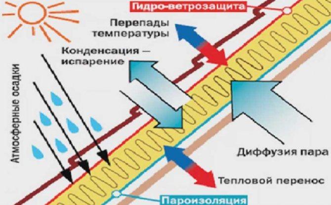 Пароизоляция изоспан а, b, c, d