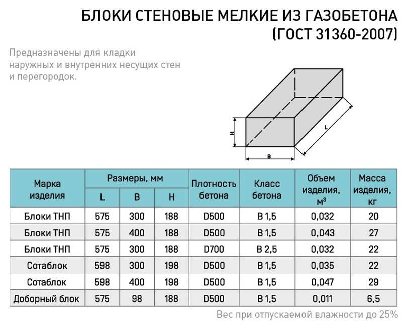 Толщина стен из пеноблоков: расчеты по теплопроводности. особенности работы с пенобетоном