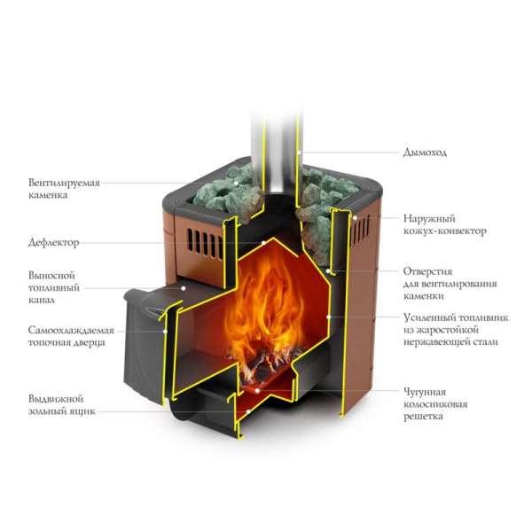 Печи для бани «термофор»: обзор и отзывы владельцев – строим дом сами