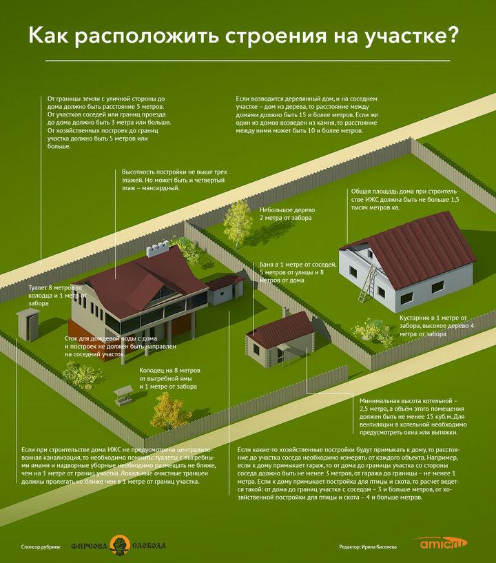 Разрешение на строительство лпх: надо ли получать для возведения дома или бани на участке, как проходит согласование и какие документы нужны владельцам земли?