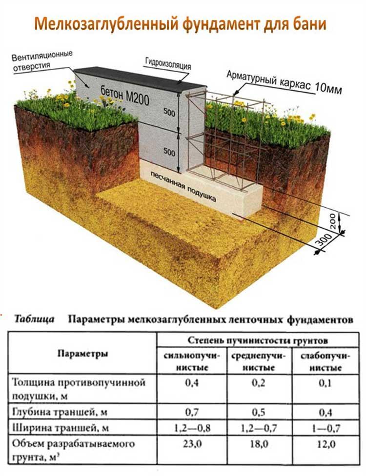 Как сделать песчаную подушку под фундамент