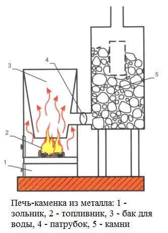 Печи для бани на дровах с баком для воды: виды, модели, цены
