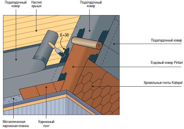 Укладка и монтаж битумной черепицы от профессионалов roofstudio