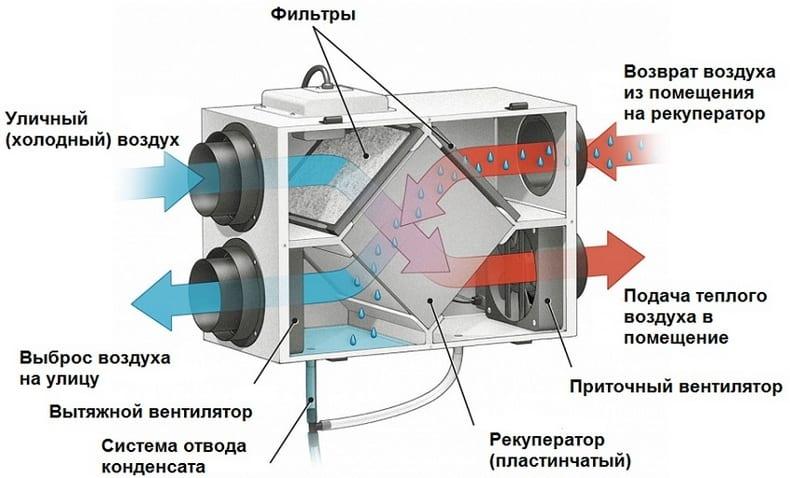 Рекуператоры воздуха для дома: типы и устройство установок, параметры выбора