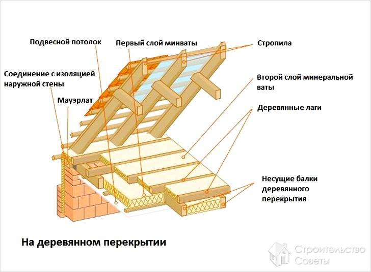 Как сделать правильно утепление потолка в бане с холодной крышей или мансардой? в чем разница, как не допустить ошибок?