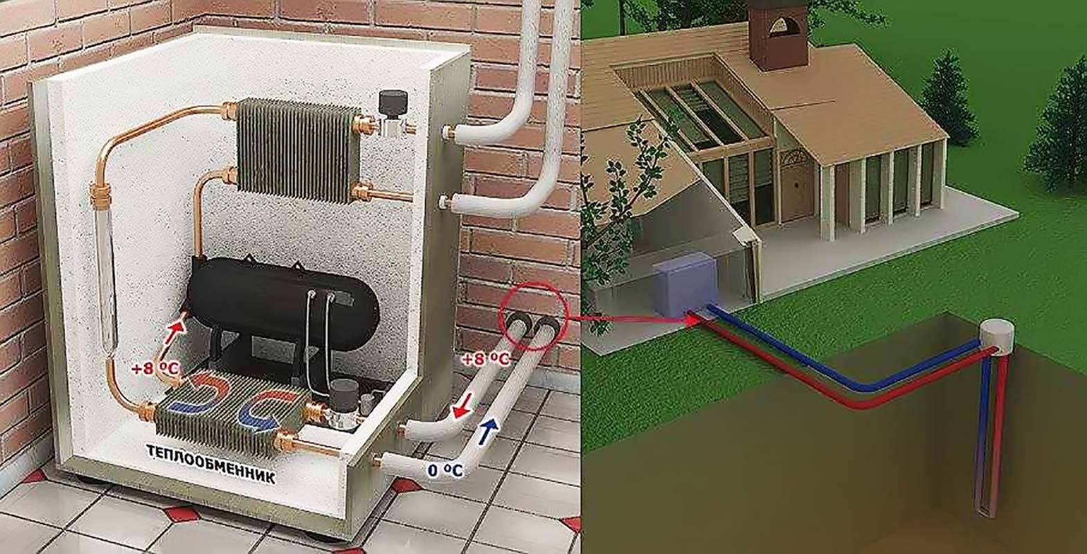 Отопление в бане круглый год | всё об отоплении