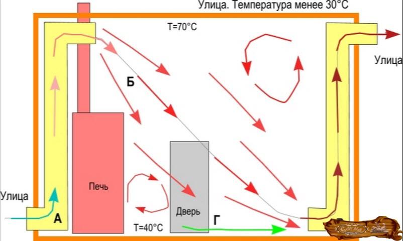 Вентиляция в бане — обзор традиционных схем и нюансов устройства