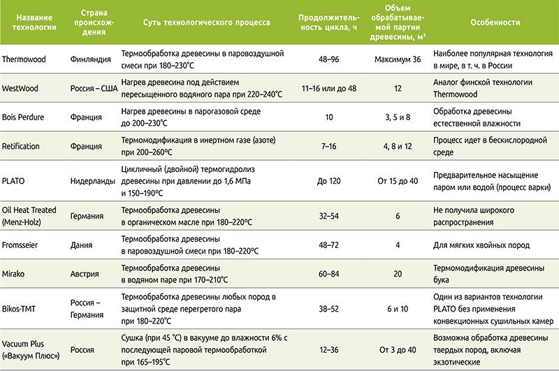 Термодревесина: области применения, преимущества и недостатки