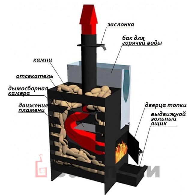 Банные печи жара – виды и особенности конструкций