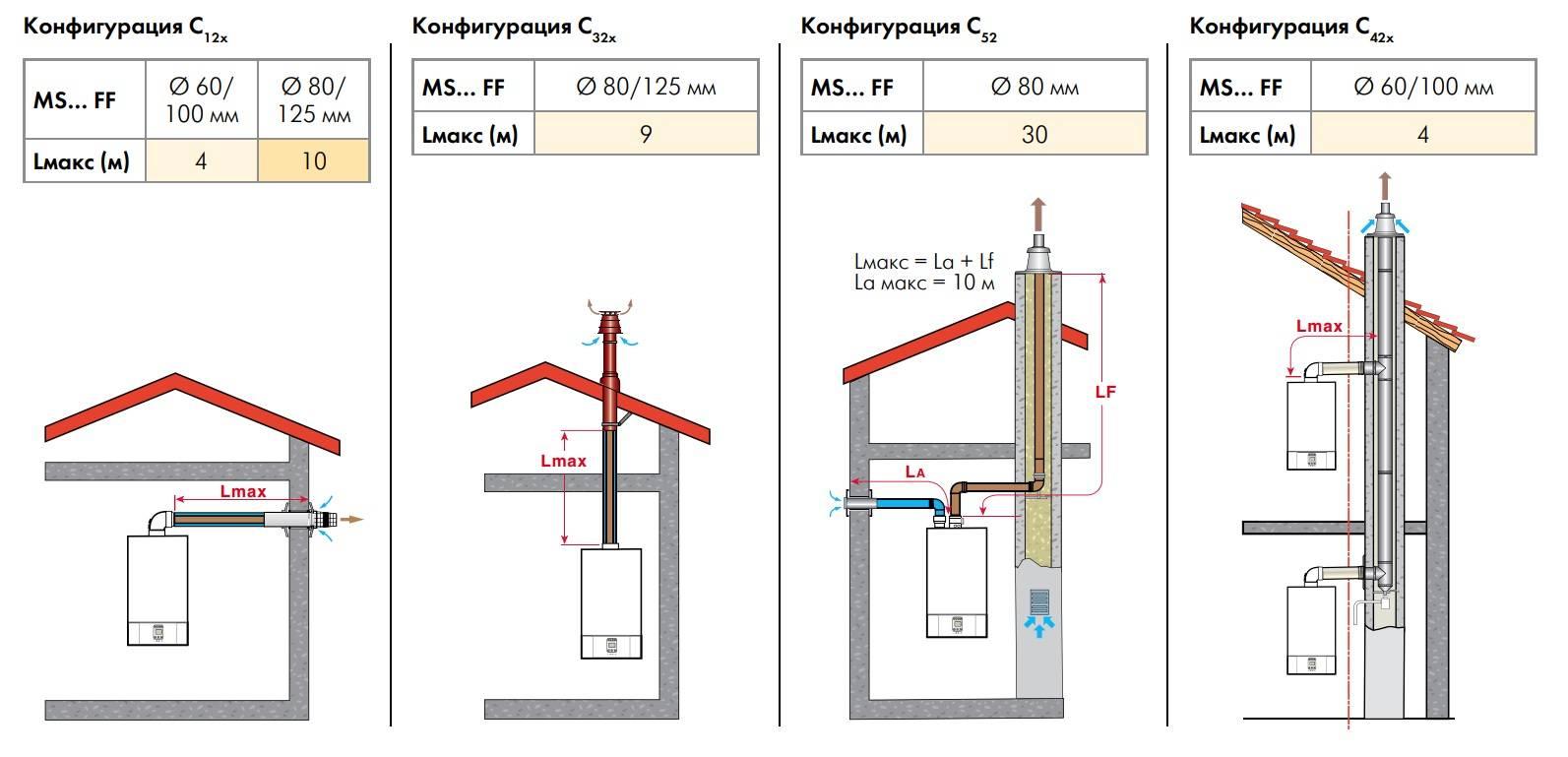 Коаксиальный дымоход для газового котла: труба, требования к помещению, утепление, как удлинить, монтаж