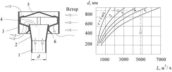 Лучший дефлектор на дымоход своими руками: чертеж и размеры