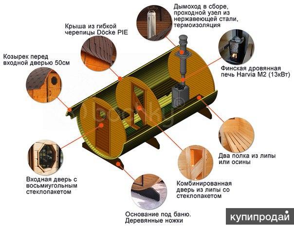 Баня бочка своими руками: как сделать фундамент и его устройство
