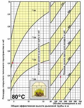 Способы расчета диаметра дымохода для печи на дровах